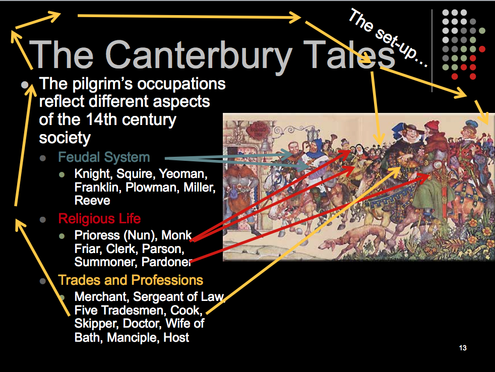 critical essay on canterbury tales The canterbury tales by geoffrey chaucer is a series of different kinds of stories  told by a group of imaginary pilgrims going to canterbury: the cathedral,.
